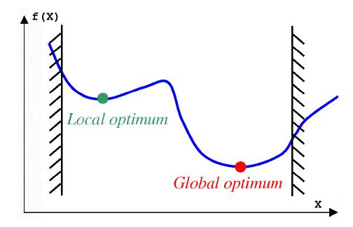 how to avoid local minima gradient descent